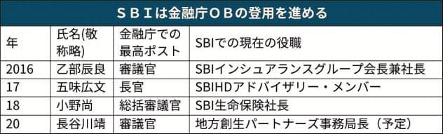 SBIと金融庁、急接近? OBを次々スカウト
