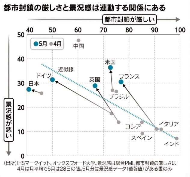 (チャートは語る)経済か収束か 探る世界
