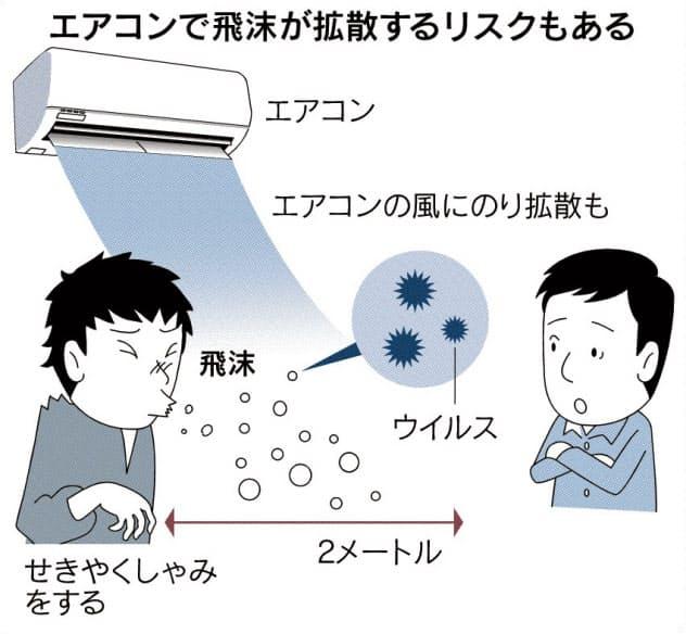 夏のエアコン 飛沫拡散に注意