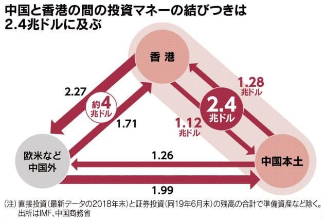 (チャートは語る)香港市場 深まる中国化