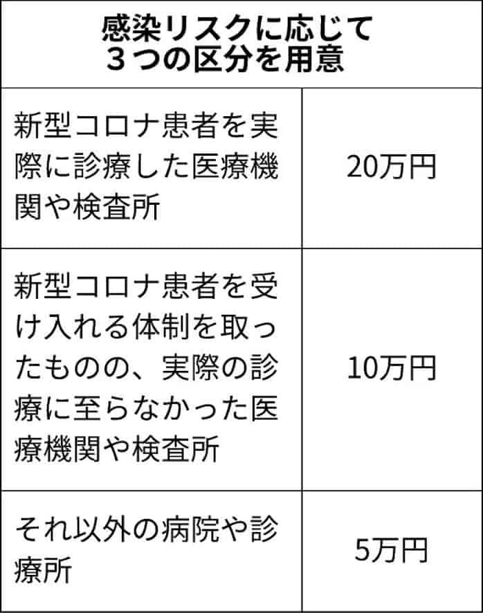 鹿児島 慰労 従事 医療 者 金