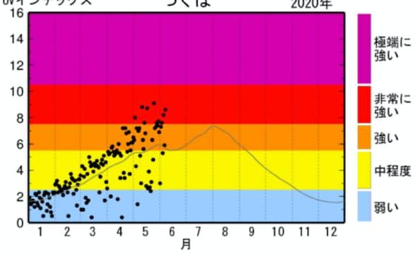 人体に影響を与える紫外線は5月後半~9月初めに年間でも強くなる(黒丸はつくば市の観測値、細い線は1990~2019年の平均値、気象庁提供)