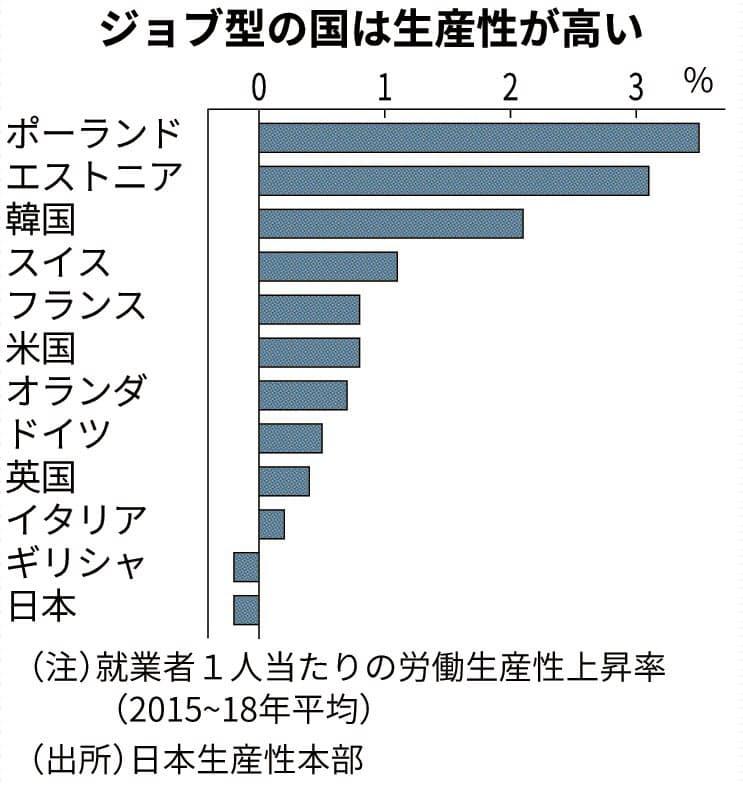 コロナが変える働き方(下) 日本流のジョブ型雇用模索