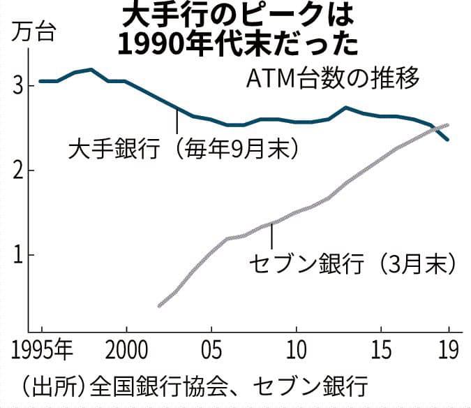 (エコノフォーカス)大手行ATMに合理化の波