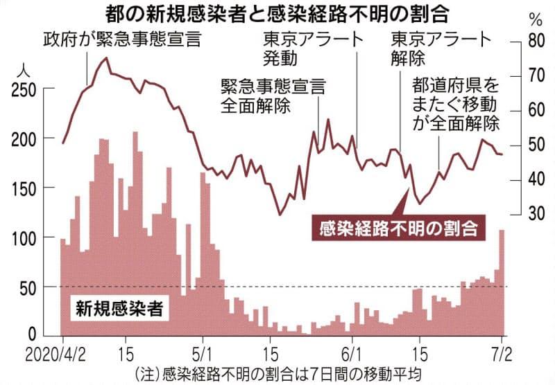 東京都、2カ月ぶり100人超感染