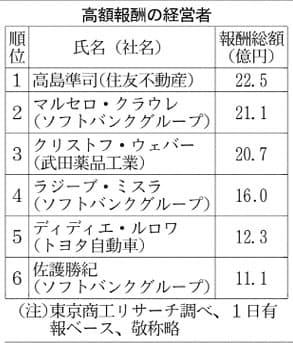 「1億円プレーヤー」485人