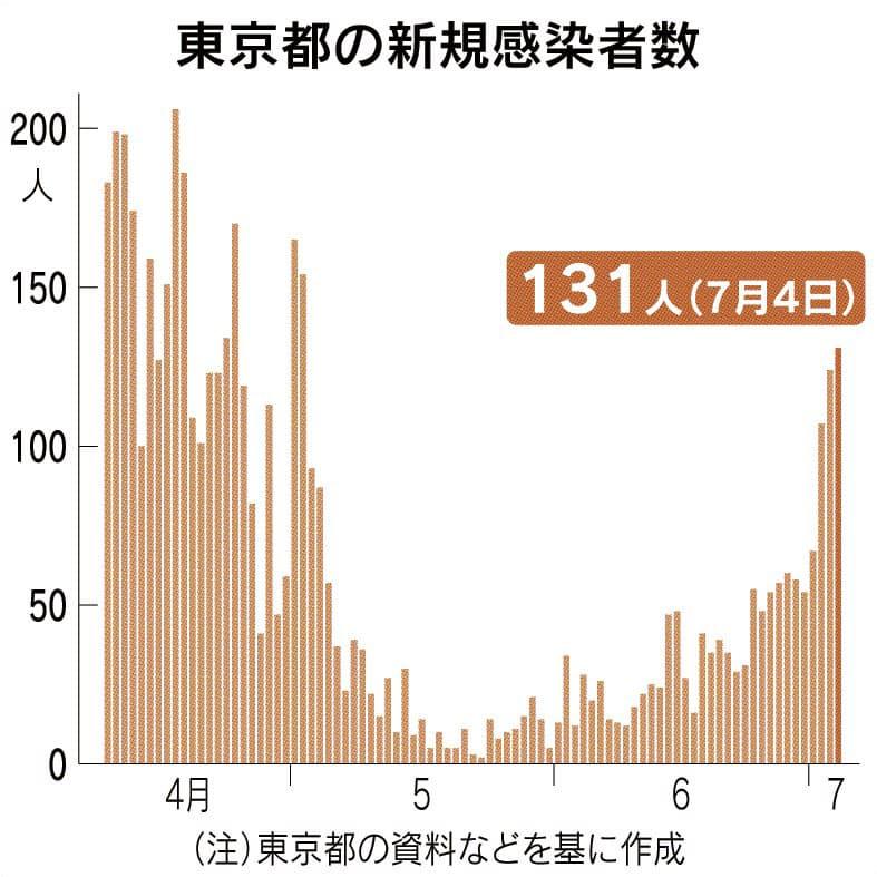 東京都、131人新規感染 3日連続3桁