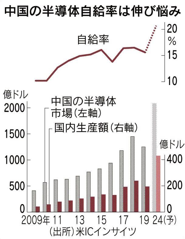 中国半導体、2.2兆円調達 昨年の2.2倍