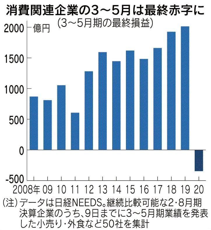 小売り・外食が初の赤字 ファストリ98億円、コロナ直撃
