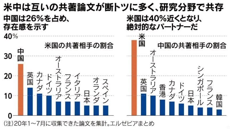 (チャートは語る)米研究 危うい中国排除