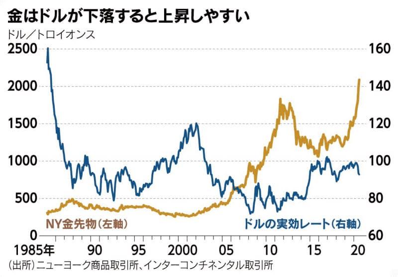 (チャートは語る)ドルの信認問う金高値