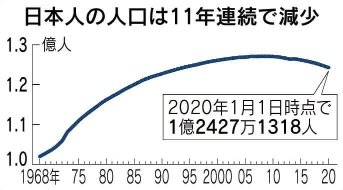 人口減 最大50万人 11年連続減