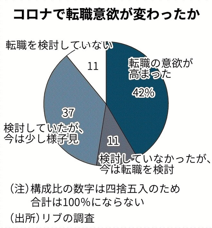 コロナで「転職意欲高まる」5割: 日本経済新聞