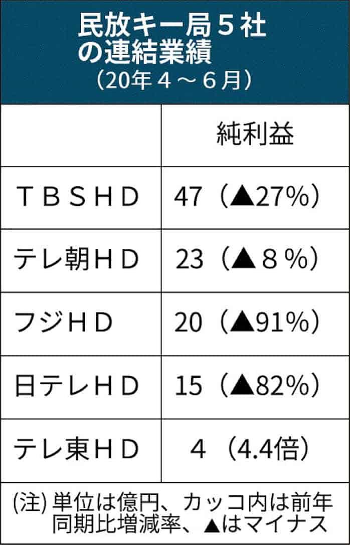 民放キー局、4社最終減益 4~6月: 日本経済新聞