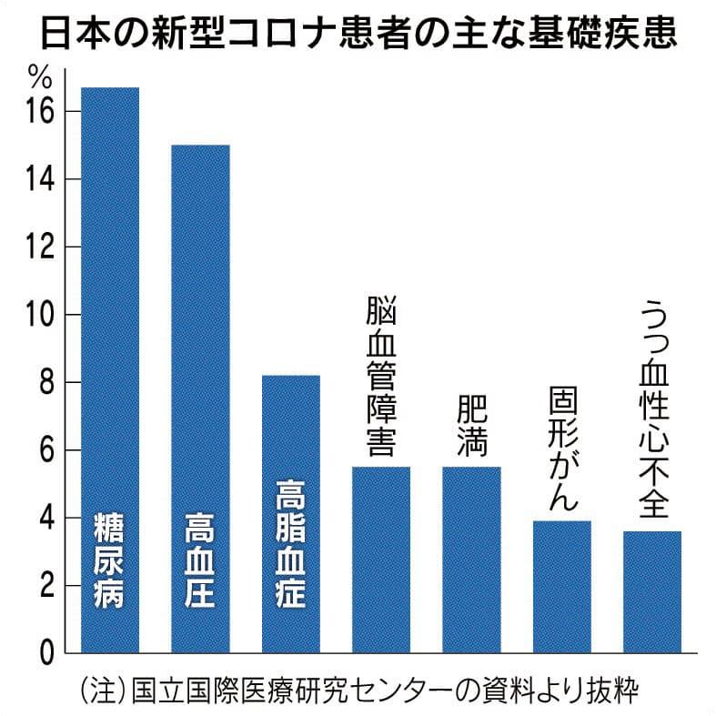 コロナ入院患者死亡率、欧米の3分の1