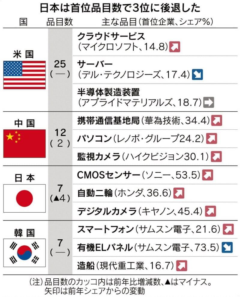 中国、ハイテクで存在感 シェア首位12品目