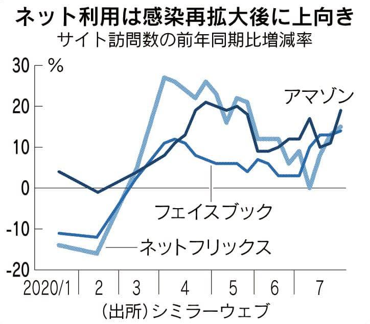 コロナ下の経済 新データで探る(中)