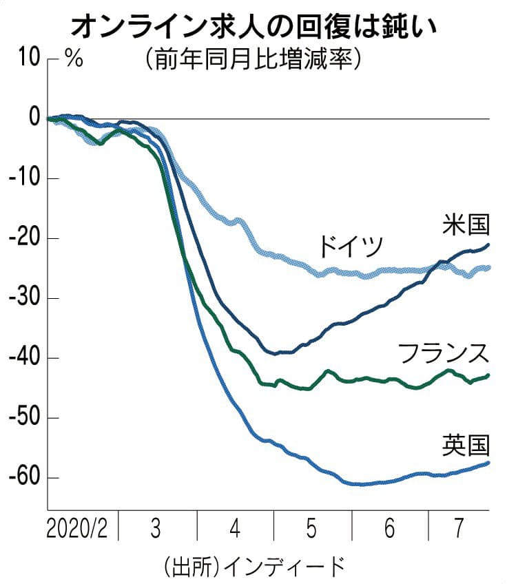 コロナ下の経済 新データで探る(下)