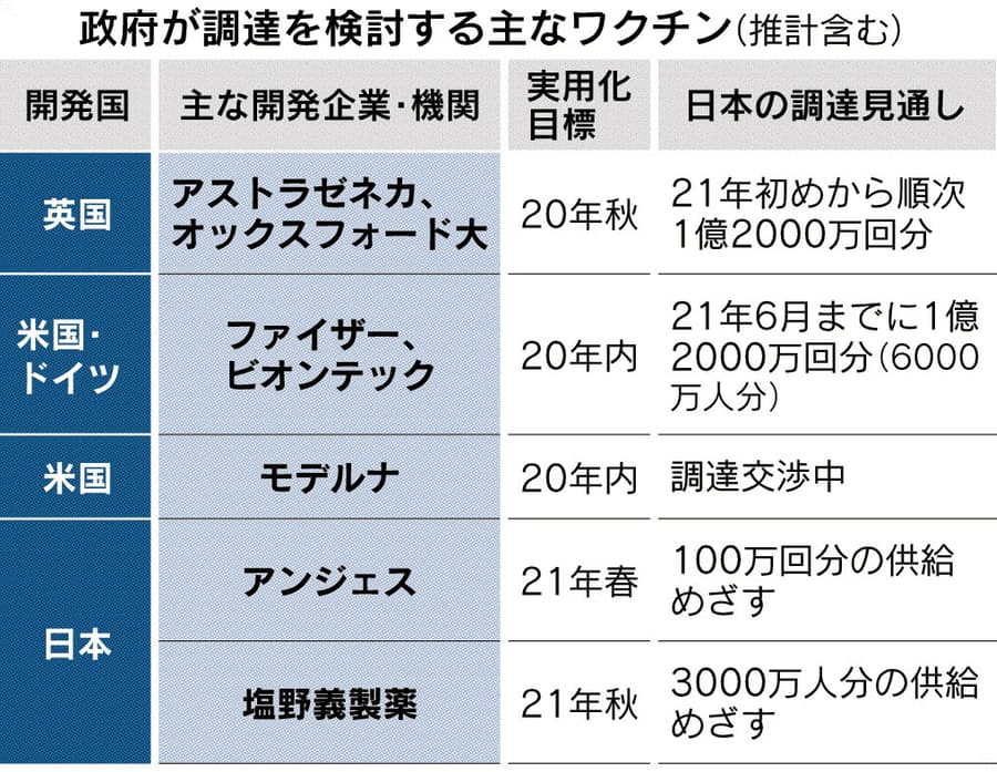 ワクチン 日本 コロナ