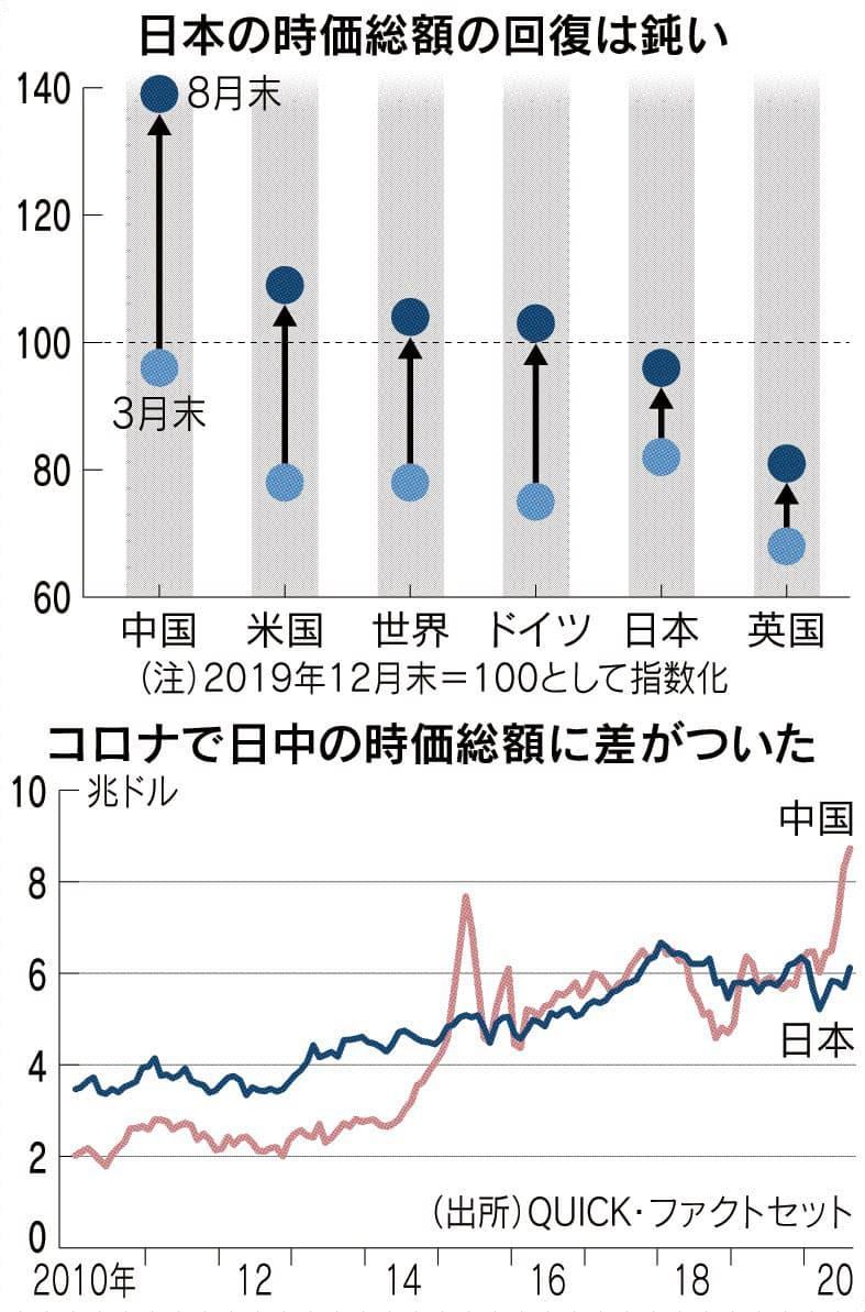 世界株 時価総額最高に 8月末9400兆円: 日本経済新聞