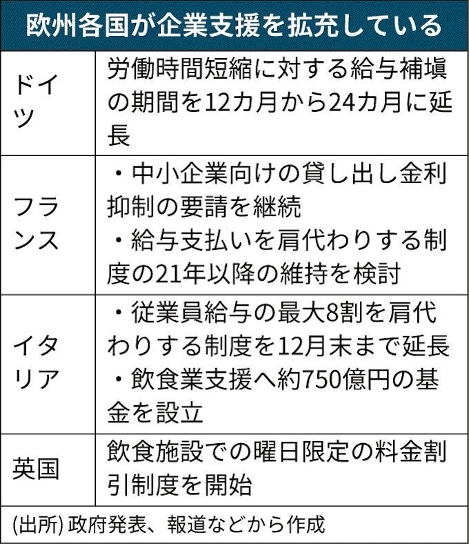 欧州、企業支援を延長: 日本経済新聞