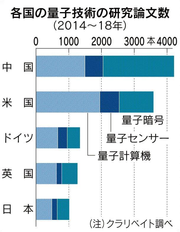 米中、量子革命を主導 日本は脱落懸念も