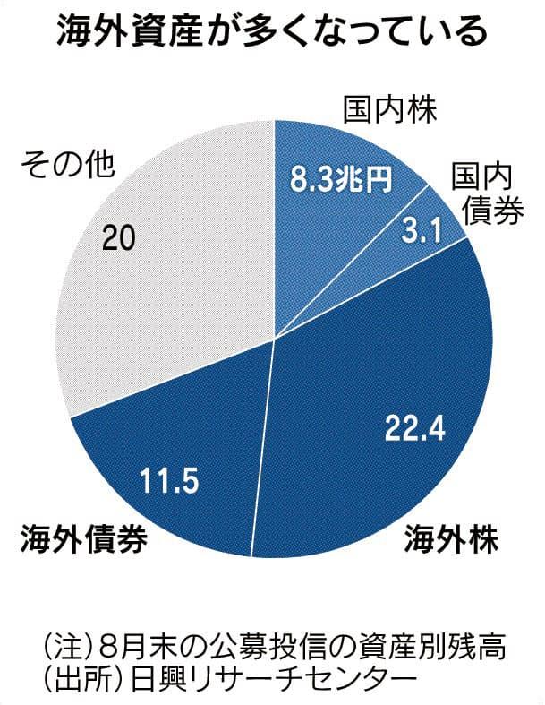 日本の個人マネー、世界株投信に1.6兆円流入
