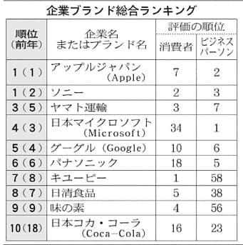 アップル・ソニーが首位 企業ブランド調査