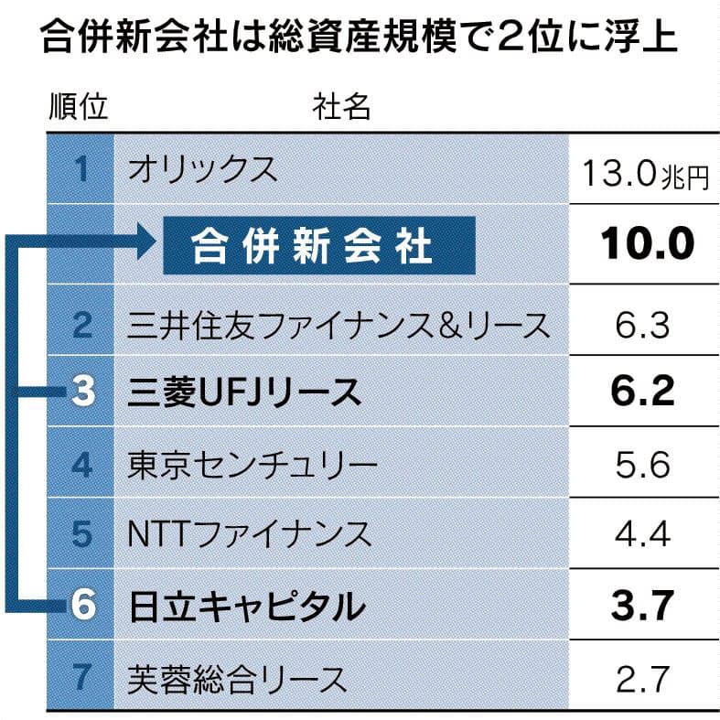 三菱系・日立系リース来春合併 収益源を多様化