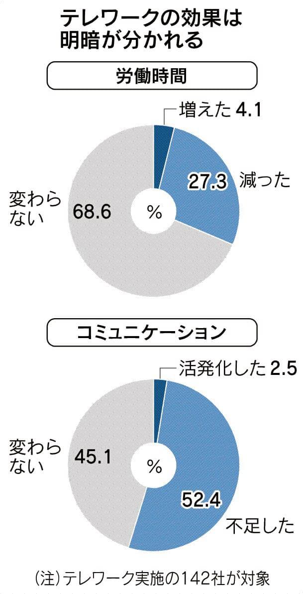(社長100人アンケート)テレワーク「生産性向上」2割