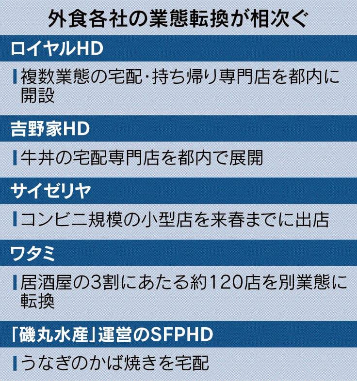 外食、業態転換を加速 ロイヤル・吉野家 宅配専門店に参入