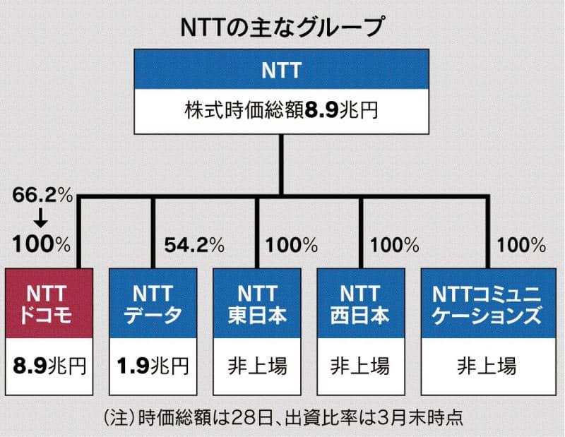 NTT、ドコモを完全子会社化 TOB4兆円規模
