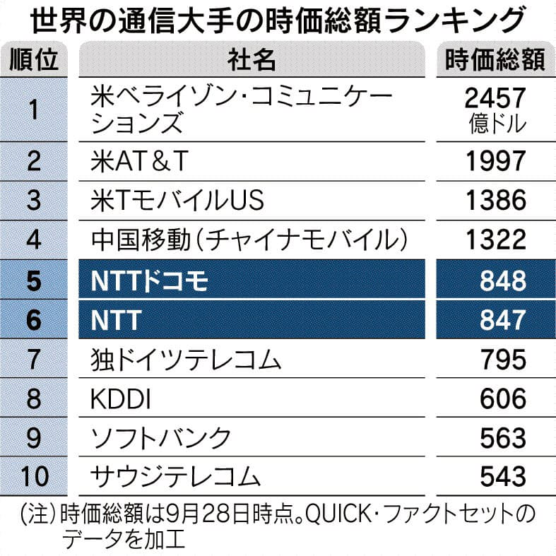 NTT、分離から再結集 ドコモに4.2兆円TOB