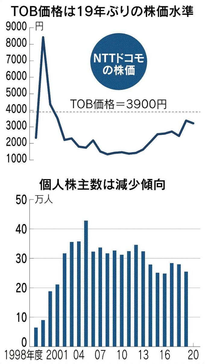 株価 ntt データ