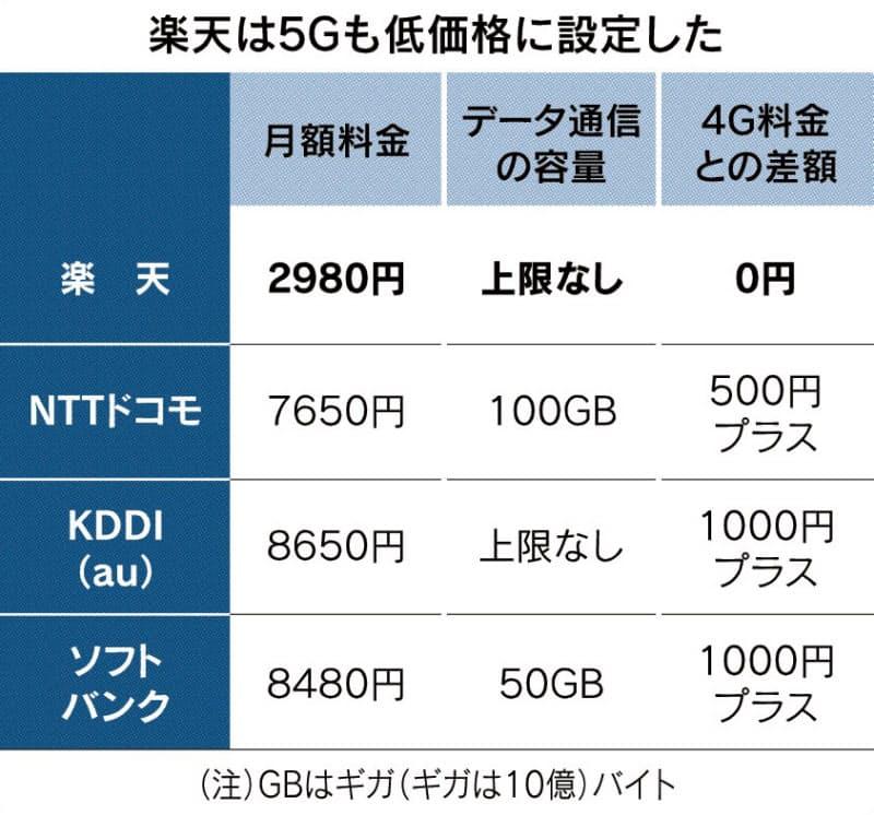 携帯大手に値下げ機運 楽天5G、月2980円