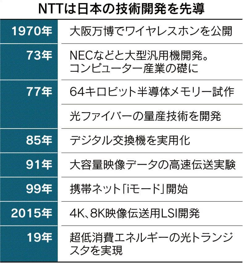 復権なるか日本の通信(下) かすむ研究開発「総本山」