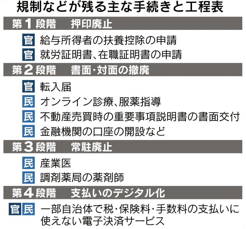 薬剤師常駐や不動産売買 書面・対面撤廃へ工程表: 日本経済新聞