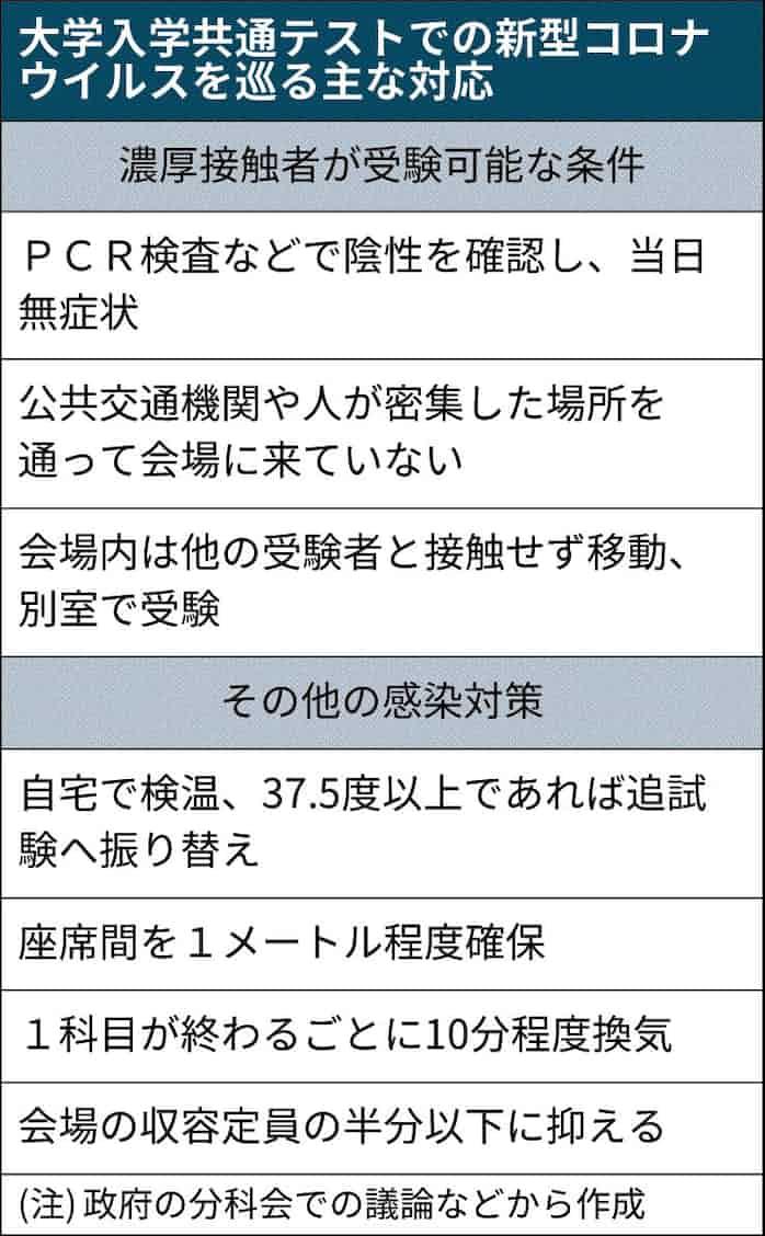 条件 pcr 検査
