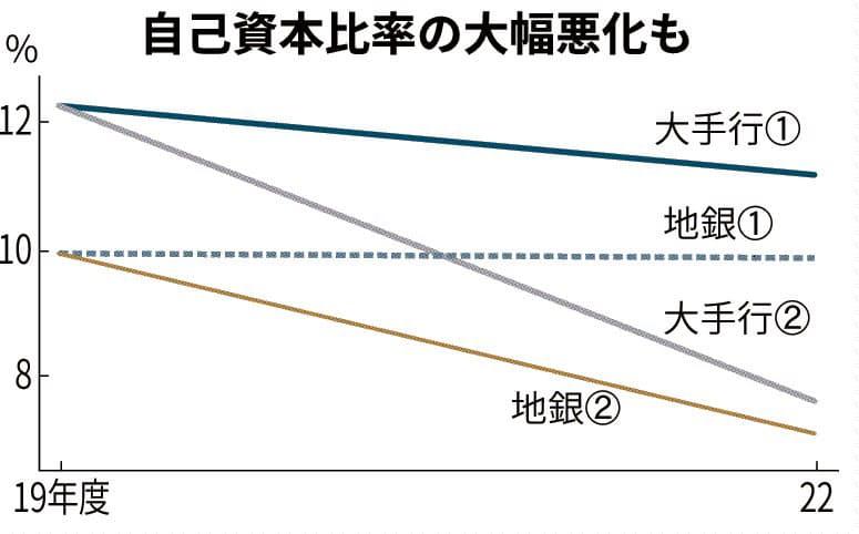 銀行、自己資本比率悪化へ 日銀試算