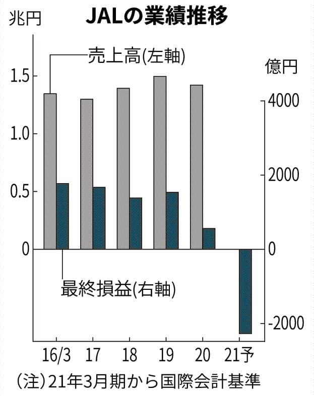 JAL、今期の最終赤字2300億円 再上場後で初