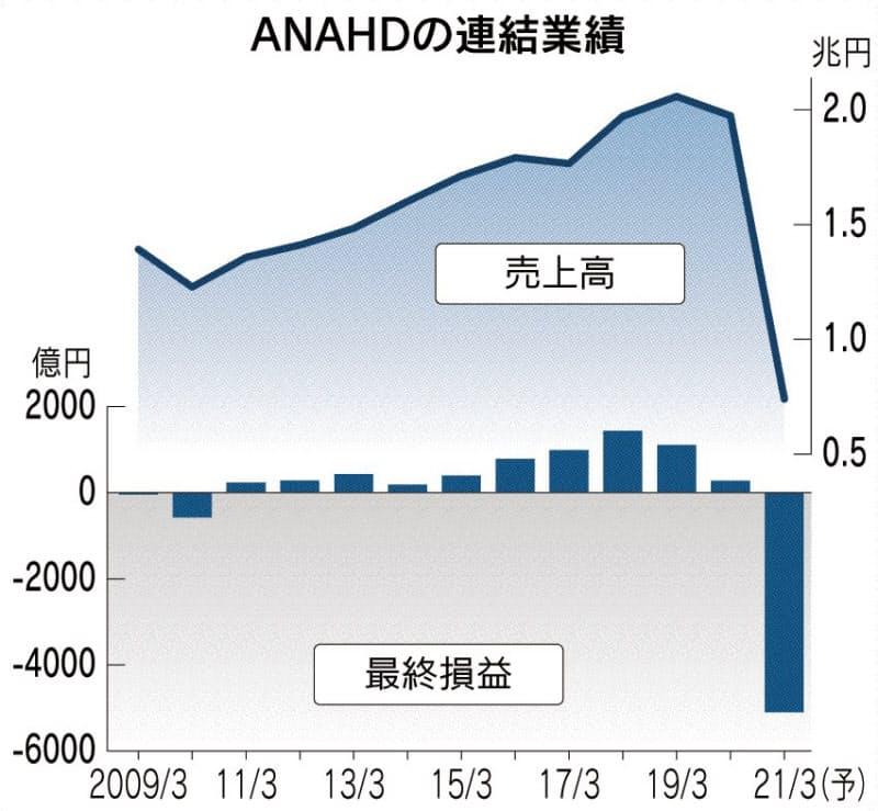 ANA、4000億円コスト減へ