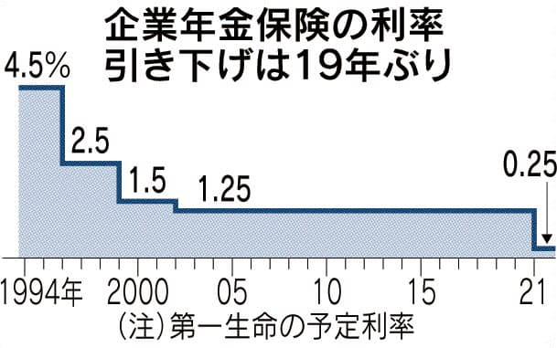 企業年金保険、19年ぶり利率下げ 第一生命、3000社対象