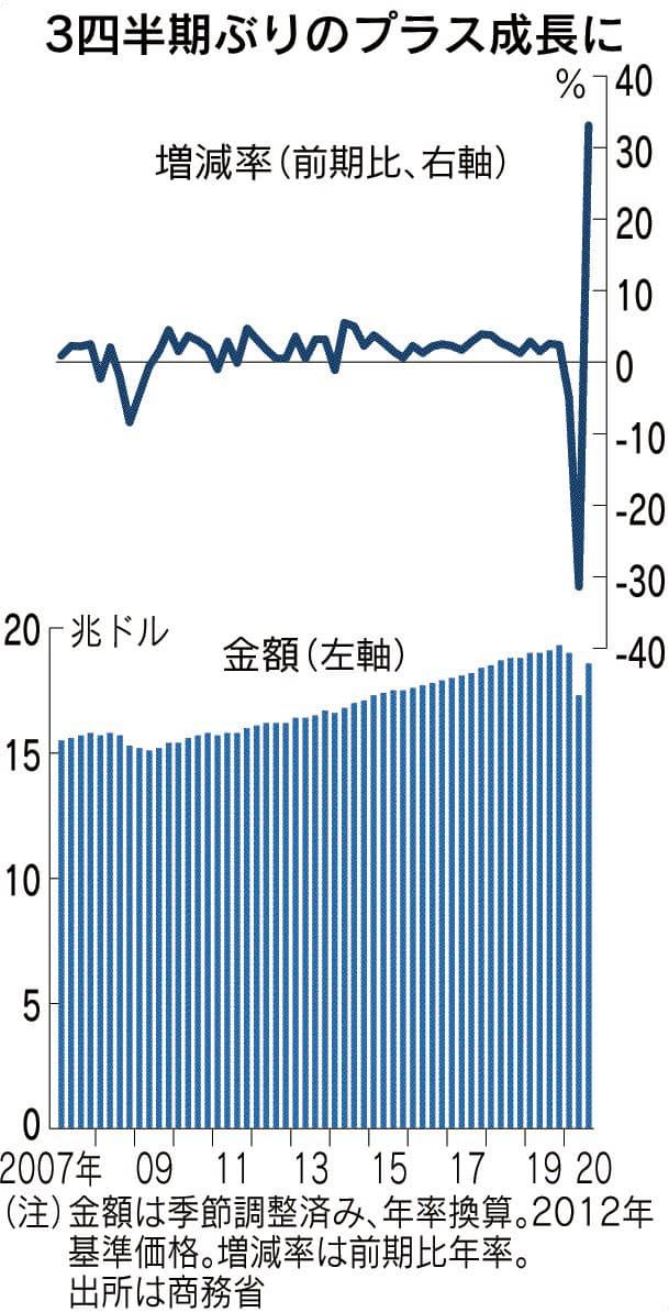 米GDP、7~9月33%増