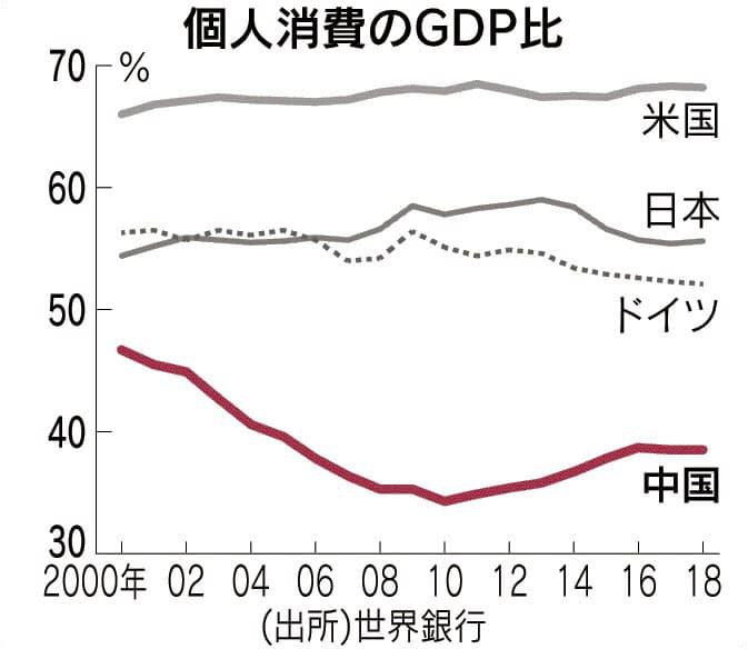 中国、2035年「先進国並みに」 1人当たりGDP
