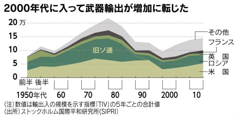 (チャートは語る)経済成長が招く軍事緊張