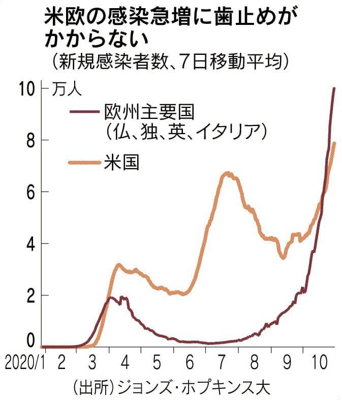 米、新規感染9.9万人