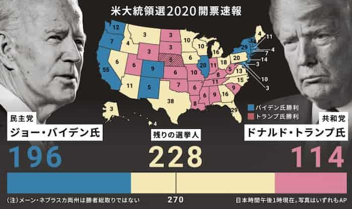 選挙 速報 米