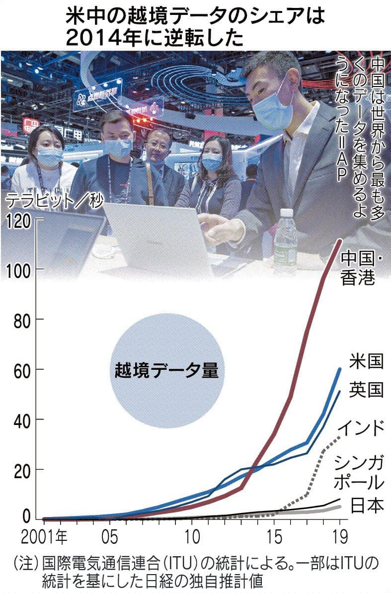 (データの世紀)割れるネット(上) 中国データ圏、米の倍