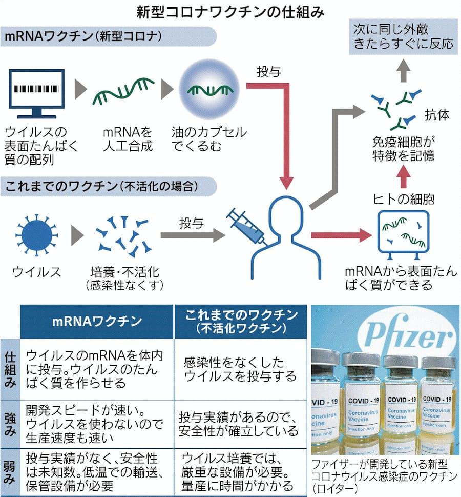 ワクチン 新型 コロナ