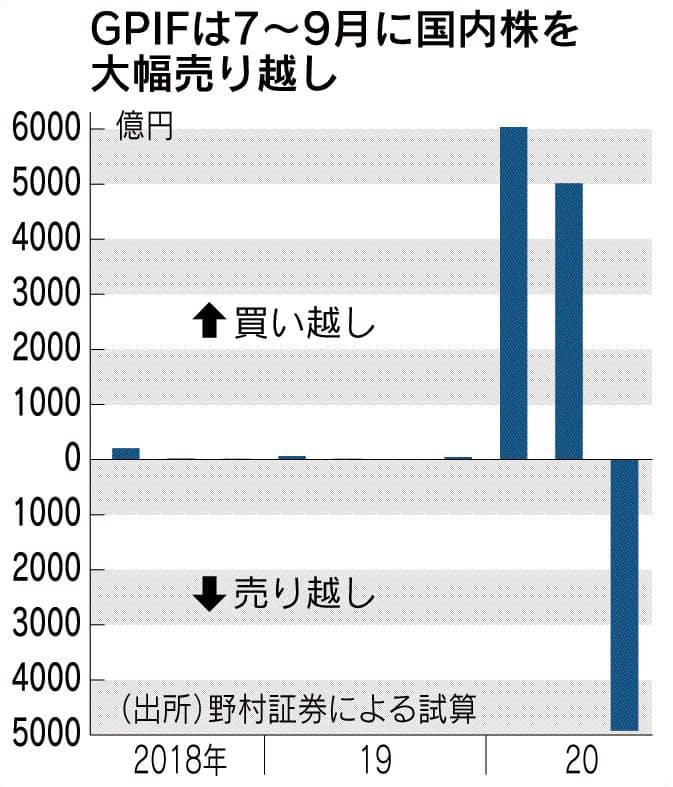 GPIF、日本株売り越し 「25%目安」順守で転機